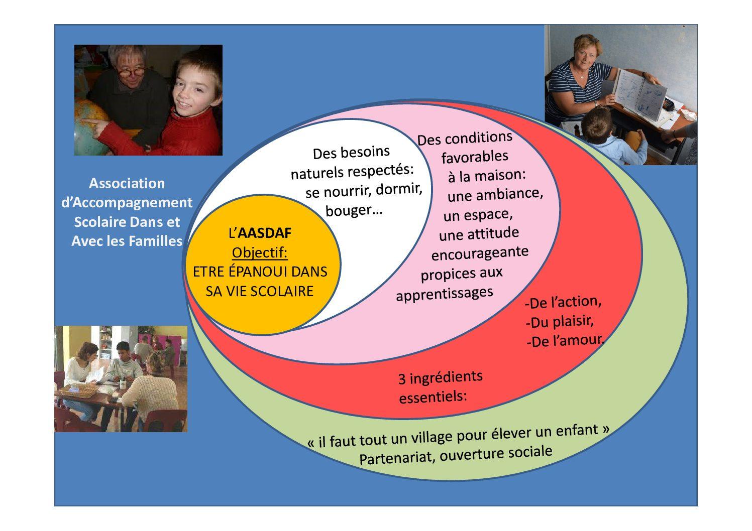 AASDAF – Association d'Accompagnement Scolaire Dans et Avec les Familles
